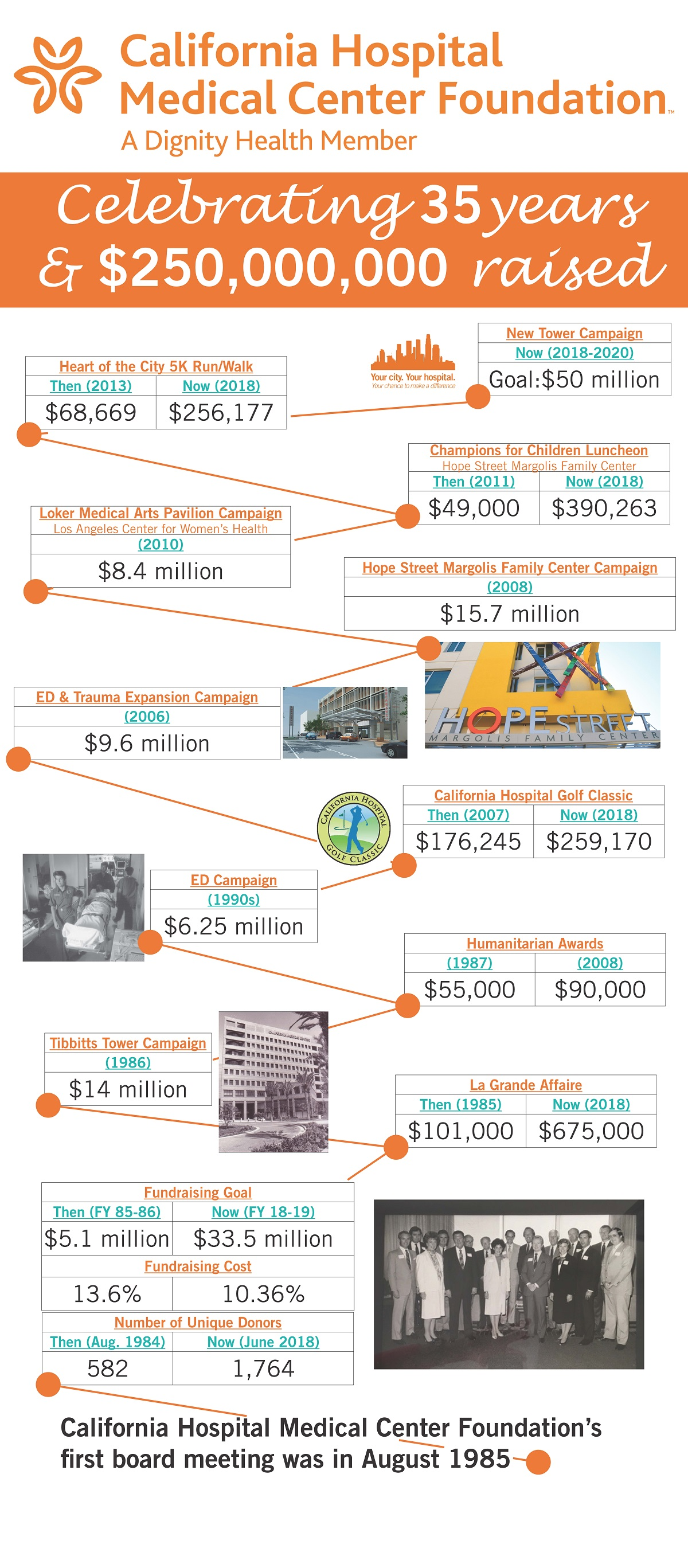 CHMC has raised over $250,000,000 over the past 35 years and has supported numerous hospital expansions